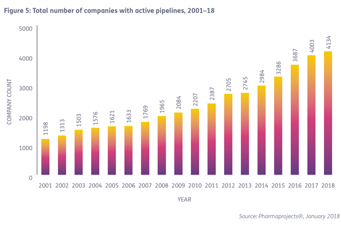 Companies With Active Pipelines