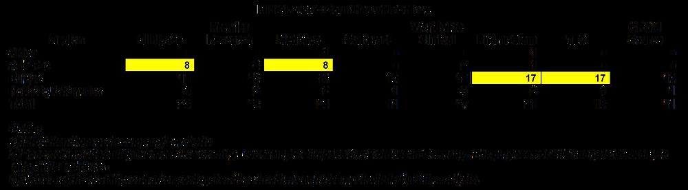 Mid-Size CRO Office List