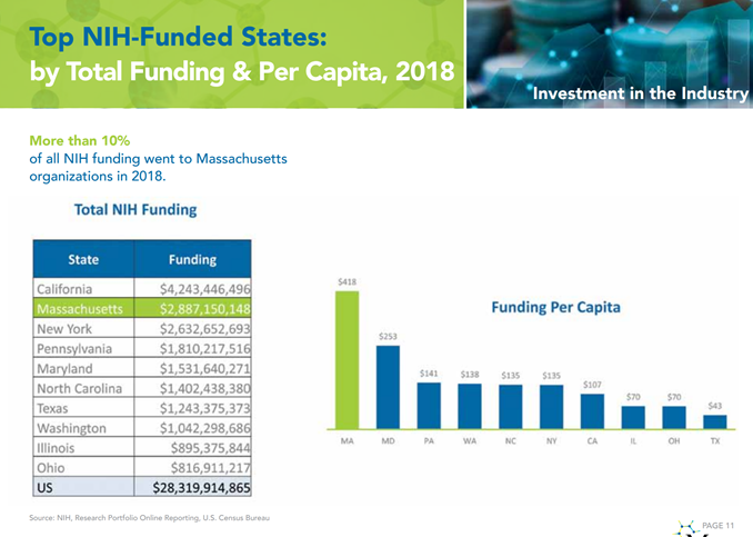 Top NIH Funded States 2018