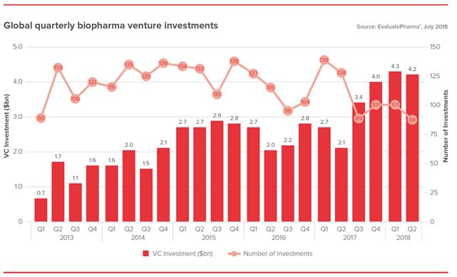 Quarterly Biopharma Venture Investments