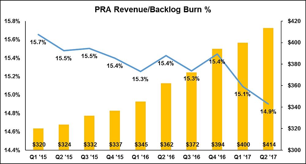 PRA Revenue/Backlog Burn Trend