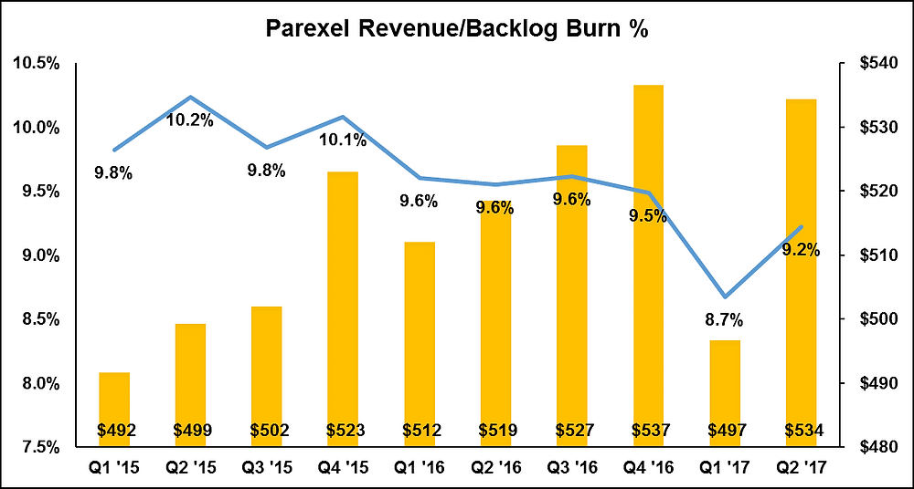 Parexel Revenue/Backlog Burn
