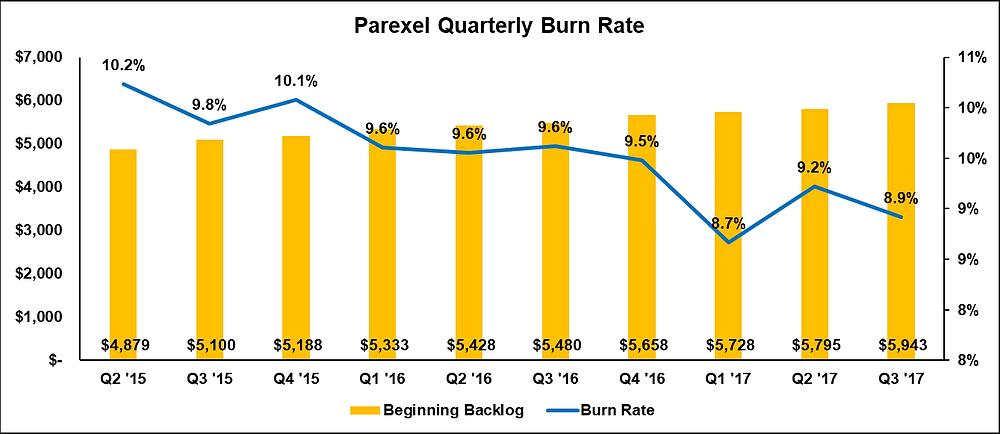 Parexel Quarterly Burn Rate