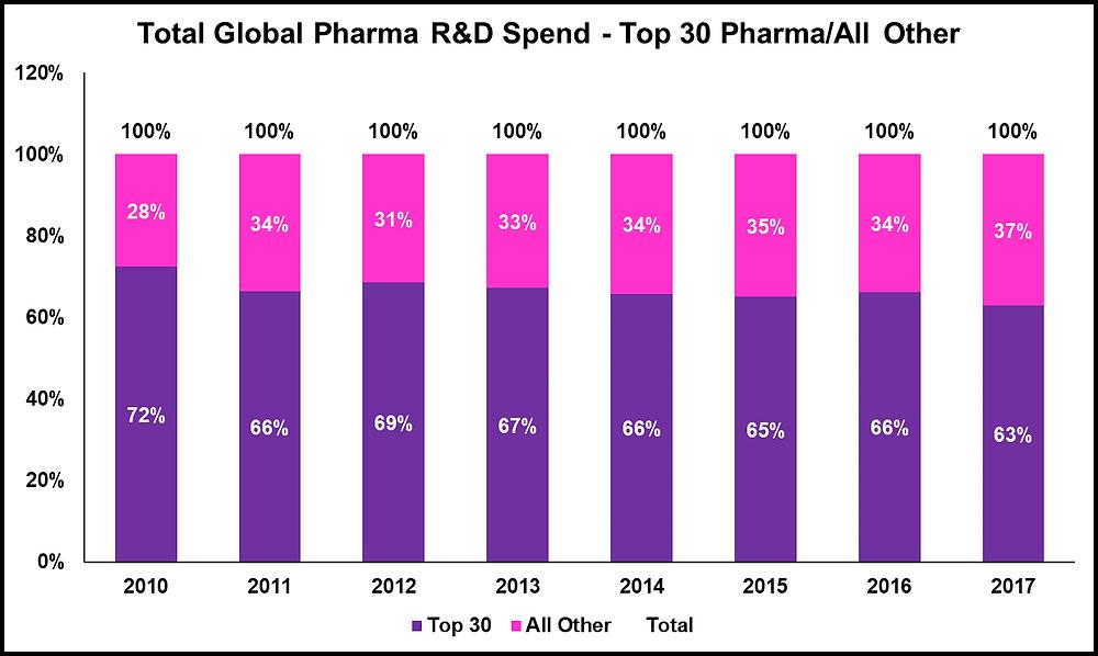 Top 30 Pharma R&D Spend %