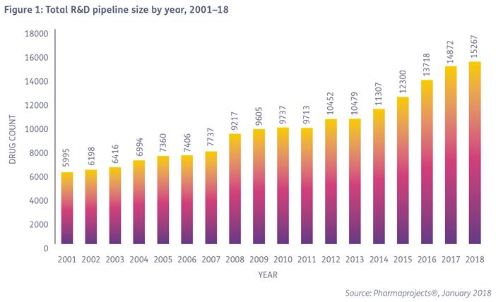 R&D Pipeline Trend