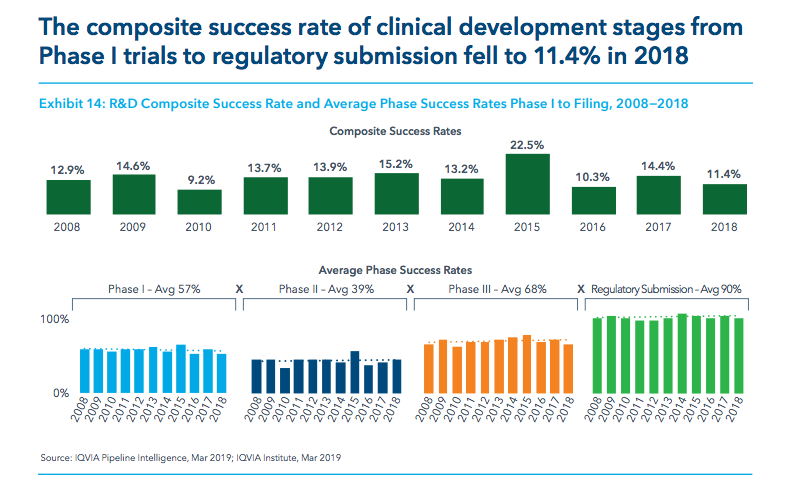 Clinical Trial Success Rate