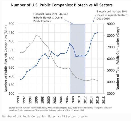 Number of U.S. Public Companies: Biotech vs All Sectors