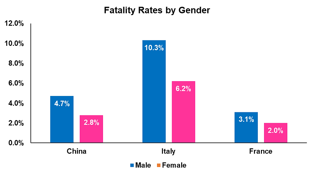 COVID Fatality Rates by Gender
