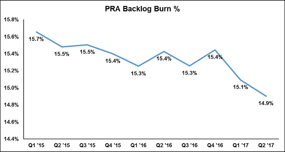 PRA Backlog Burn %