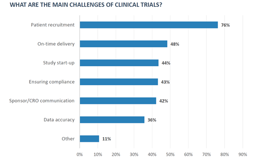 Main Challenges of Clinical Trials