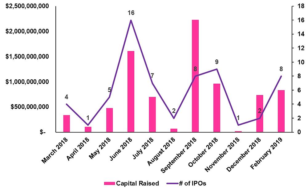 Biotech IPO Chart