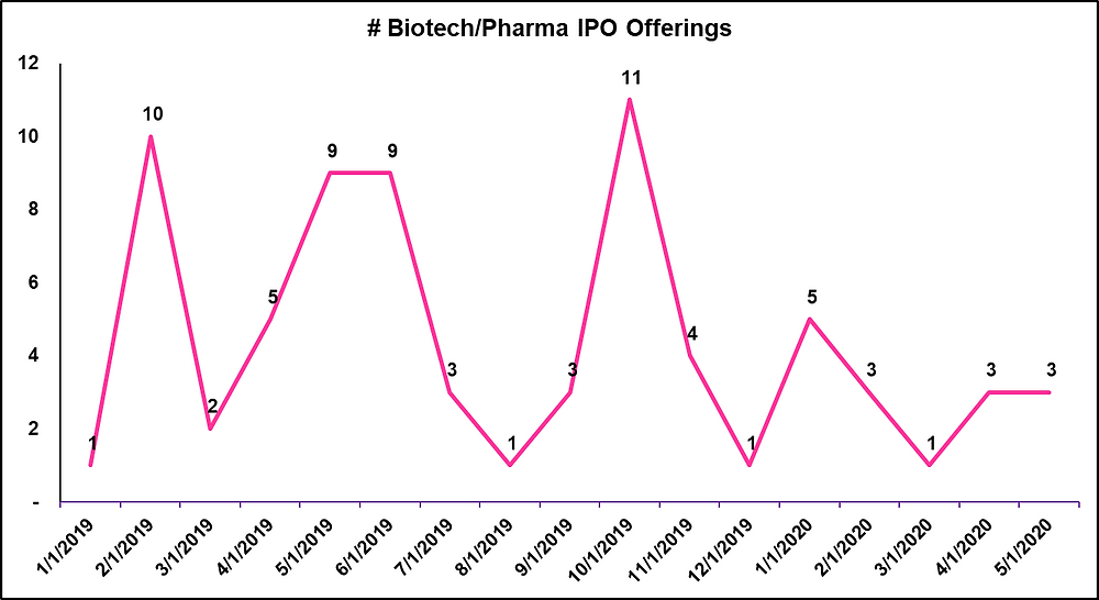 # of Pharma/Biotech IPO Offerings