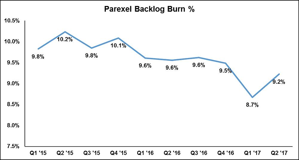 Parexel Backlog Burn