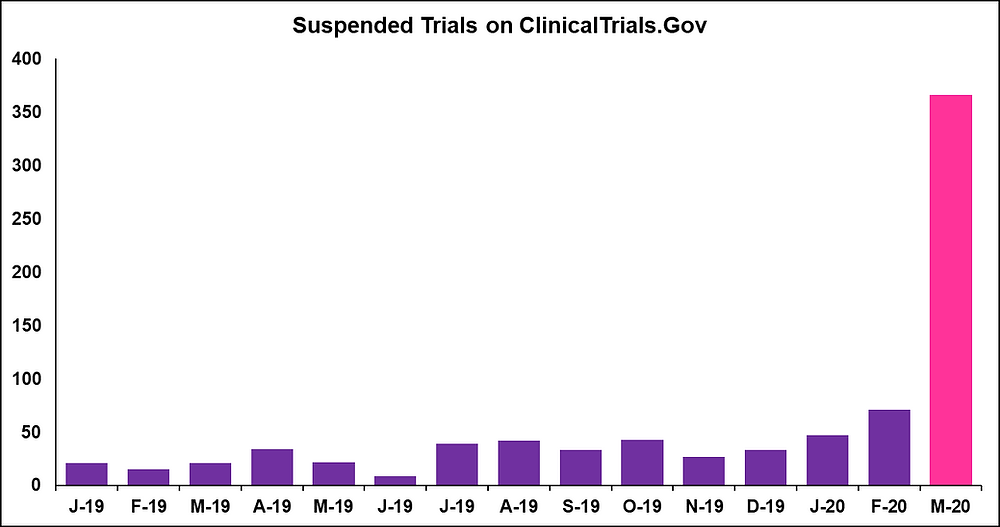 Suspended Trials Trend