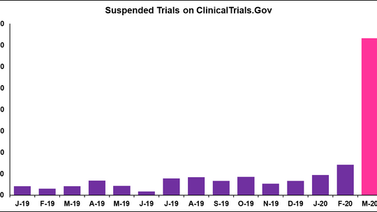 COVID-19 - Clinical Trial Impact