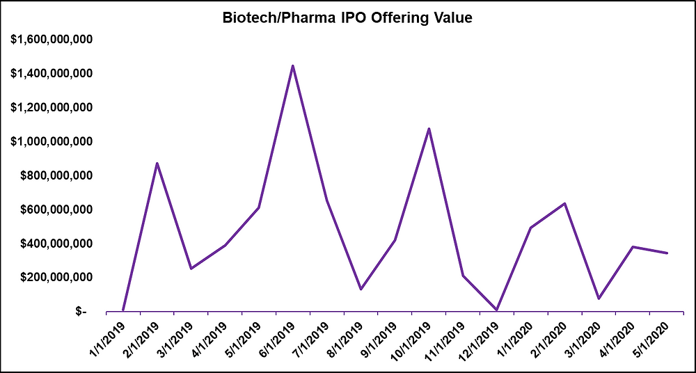 Biotech/Pharma IPO Offering Values