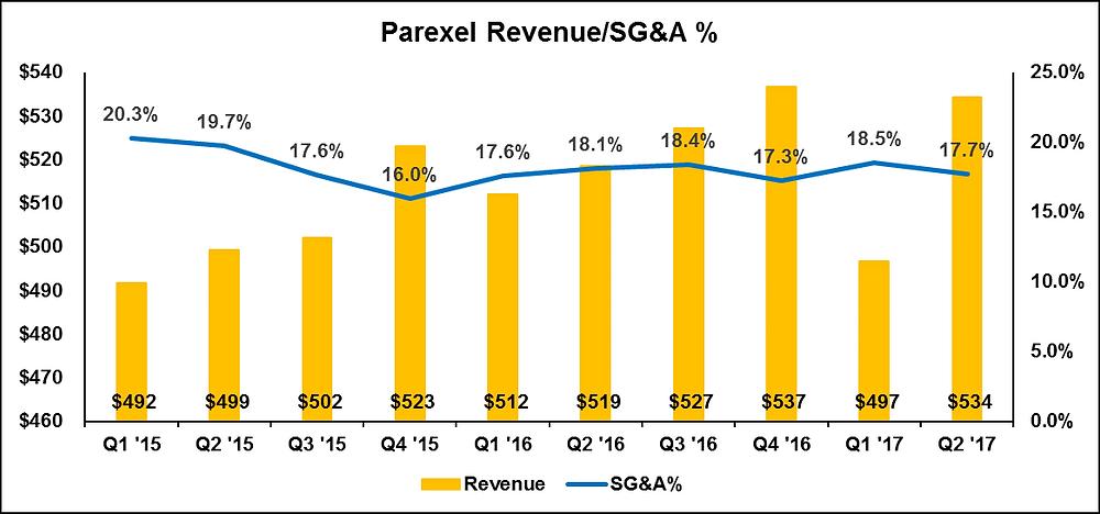 Parexel Revenue & SG&A % Trend