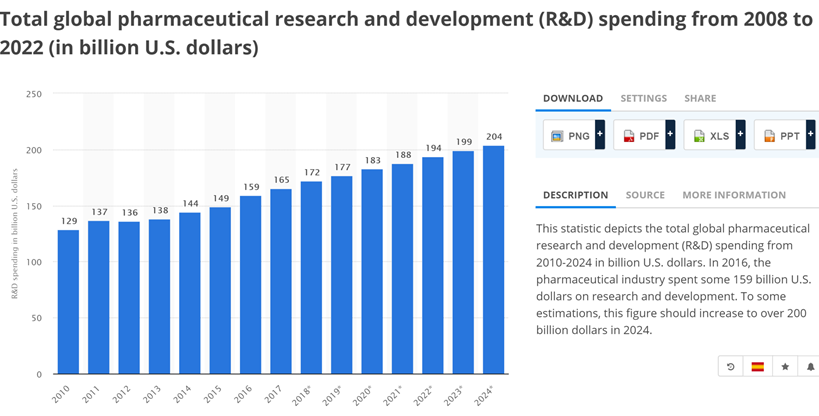 Total Global Pharma R&D Investment spending from 2008 to 2022