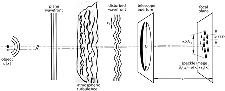 Speckle interferometry.png