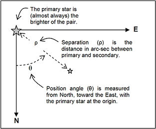 Separation-and-Position-angle-of-a-doubl