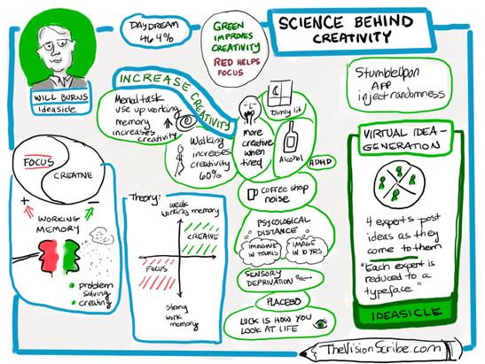 Will Burns' talk on Science behind Creativity