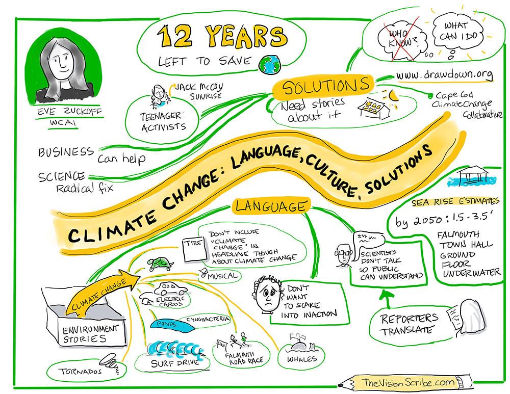 Sketchnote of Eva Zuckoff's presentation on Climate Change