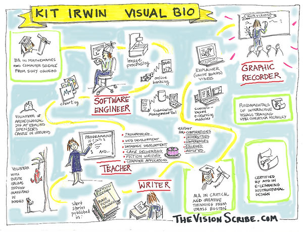 Visual bio for Kit Irwin