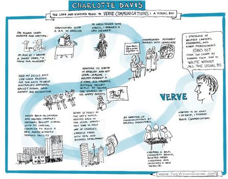 Visual bio for Charlotte Davis