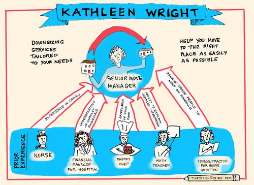 Visual bio for Kathleen Wright