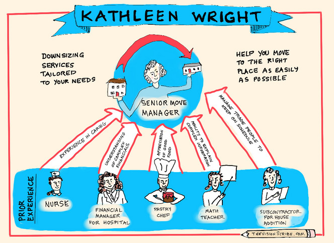 Visual bio for Kathleen Wright