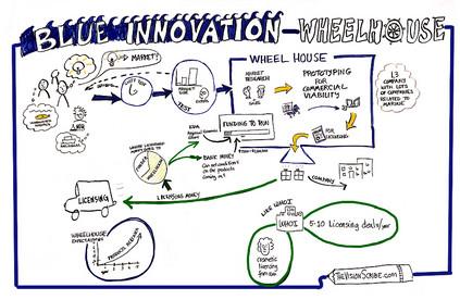 Blue Innovation Wheelhouse