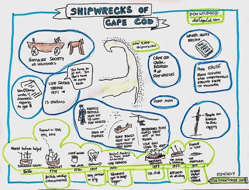 Shipwrecks of Cape Cod