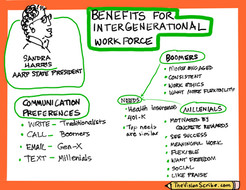 Benefits of Intergenerational Workforce