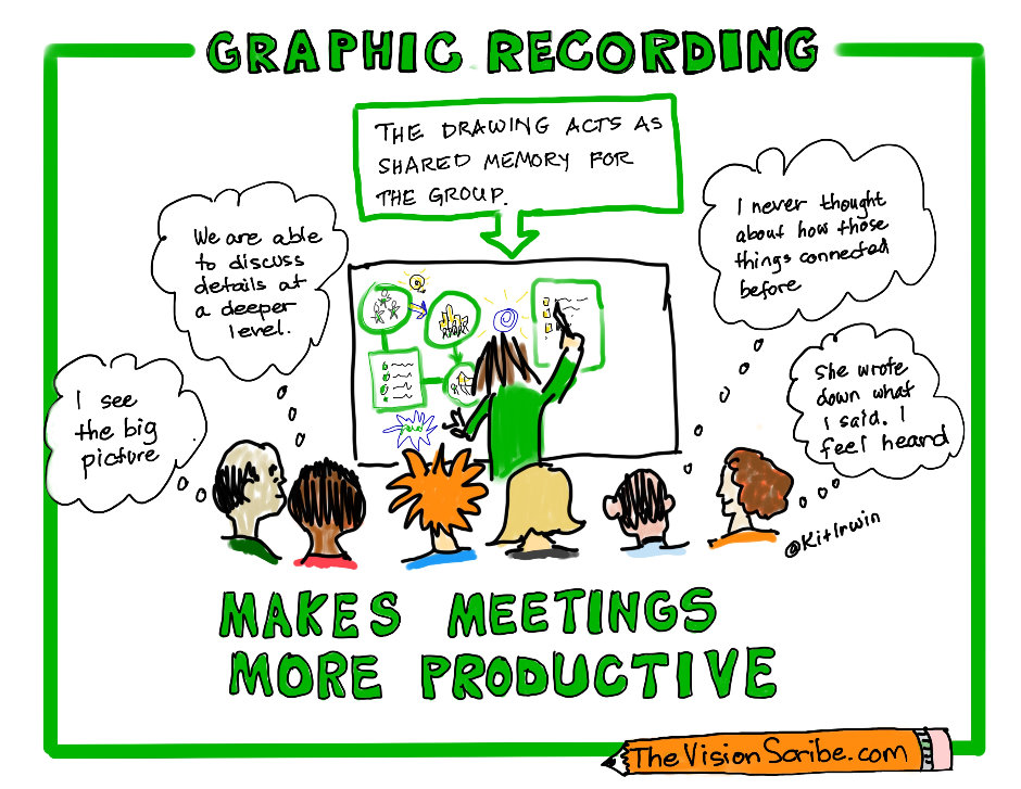 Graphic recording makes meetings more productive