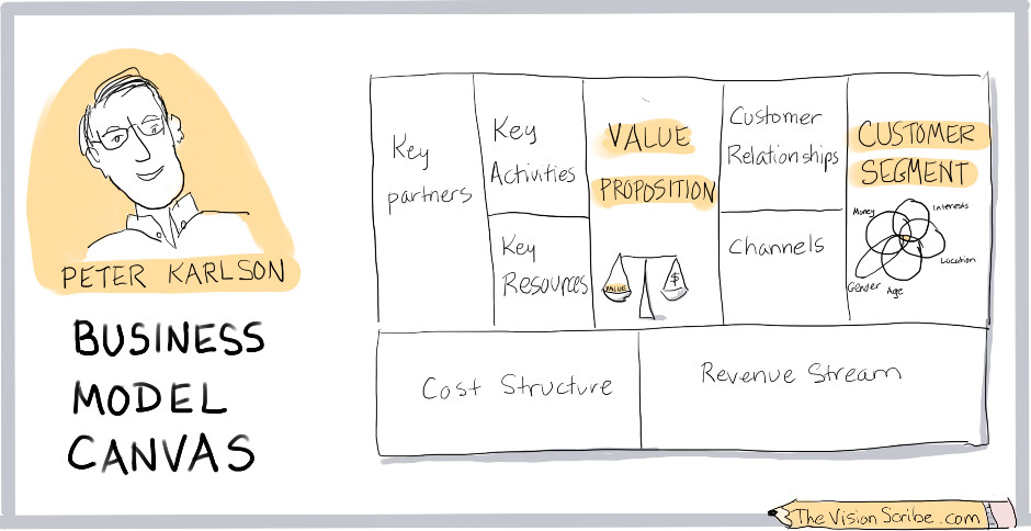 Peter Karlson and the Business Model Canvas