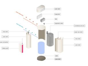 Environmental Conditioner