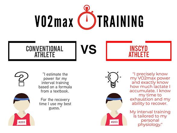 Vo2Max Training