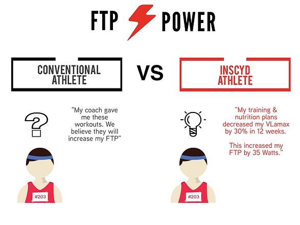 FTP Power