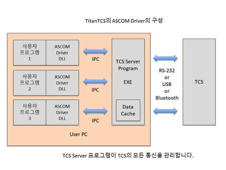 TiTaN TCS ASCOM정식버전