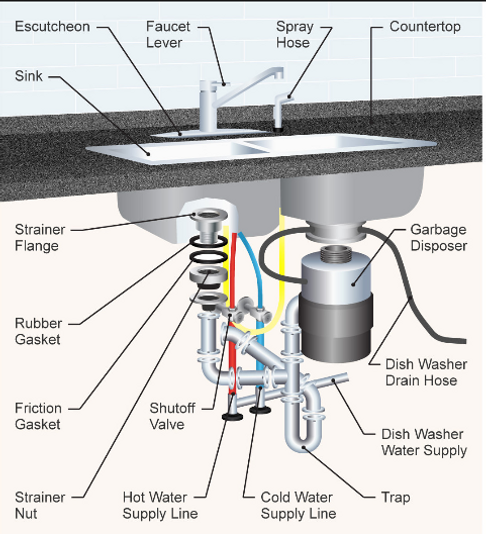 Anatomy of a disposal.png