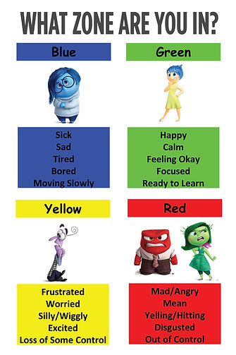 What Zone Are You In Poster