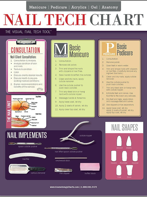 Nail Tech Cheat Sheet 2-Sided Laminated Quick Reference Guide