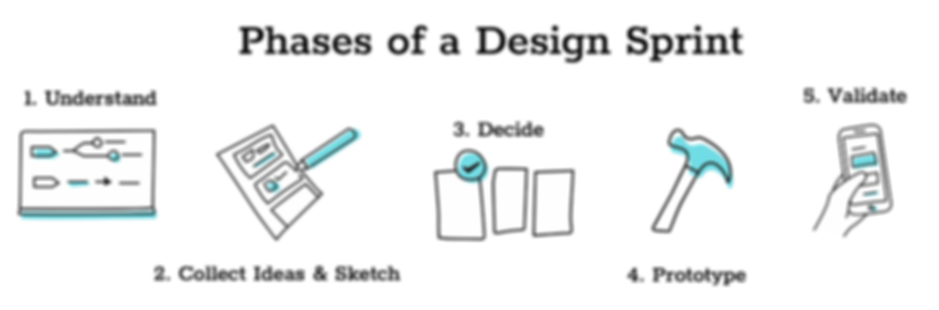 Design SPrint Phases.png