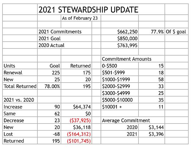 stewardship 2021.png