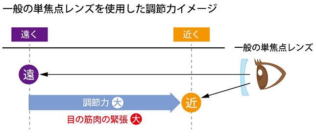 スマホ老眼イラスト_単焦点レンズ使用イメージ.jpg