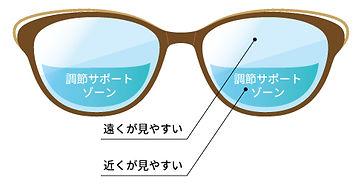 スマホ老眼イラスト_調筋サポートポイント.jpg