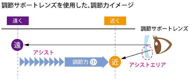 スマホ老眼イラスト_調筋サポートレンズ使用イメージ のコピー.jpg
