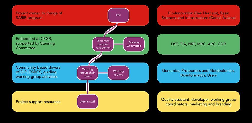 Management Diagram-01.png