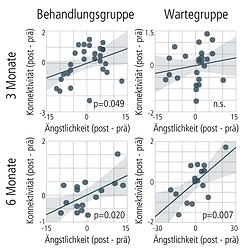 Wirkmechanismus_Korrelationen.png