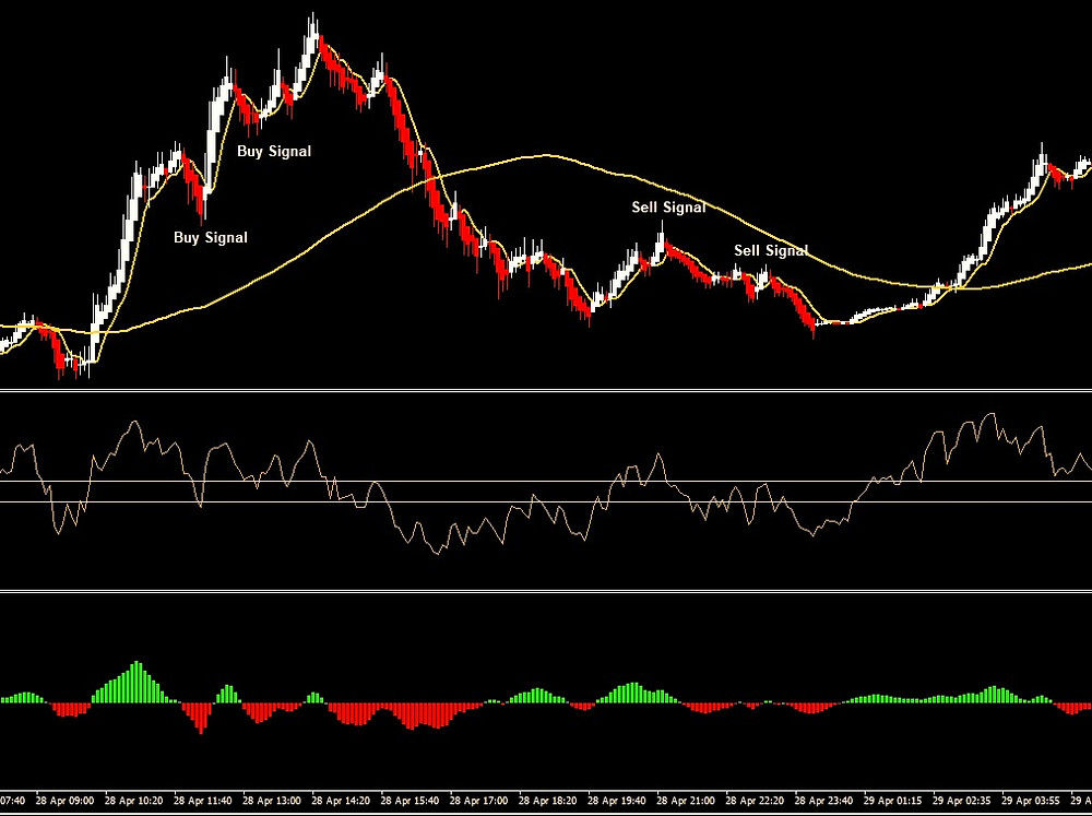 Forex Day Trading Strategy: Heikin Ashi, MACD, RSI and Moving Averages (5 and 100)